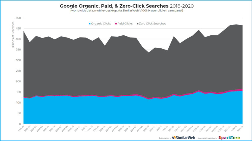 Zero-click Google searches rose to nearly 65% in 2020